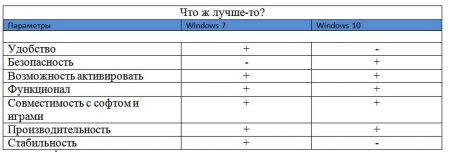 таблица сравнения Windows